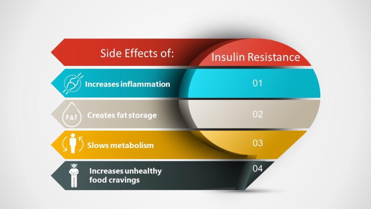 nutrition insulin chart